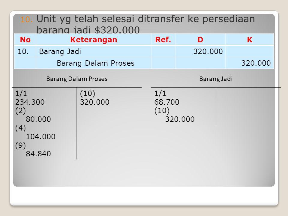 10. Unit yg telah selesai ditransfer ke persediaan barang jadi $320.000 NoKeteranganRef.DK 10.Barang Jadi320.000 Barang Dalam Proses320.000 1/1 234.30