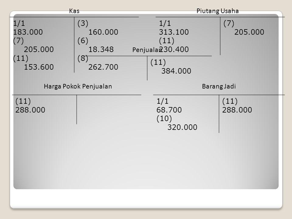 1/1 183.000 (7) 205.000 (11) 153.600 (3) 160.000 (6) 18.348 (8) 262.700 KasPiutang Usaha 1/1 313.100 (11) 230.400 (7) 205.000 (11) 384.000 Penjualan (