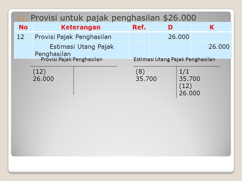 12. Provisi untuk pajak penghasilan $26.000 NoKeteranganRef.DK 12Provisi Pajak Penghasilan26.000 Estimasi Utang Pajak Penghasilan 26.000 (8) 35.700 1/