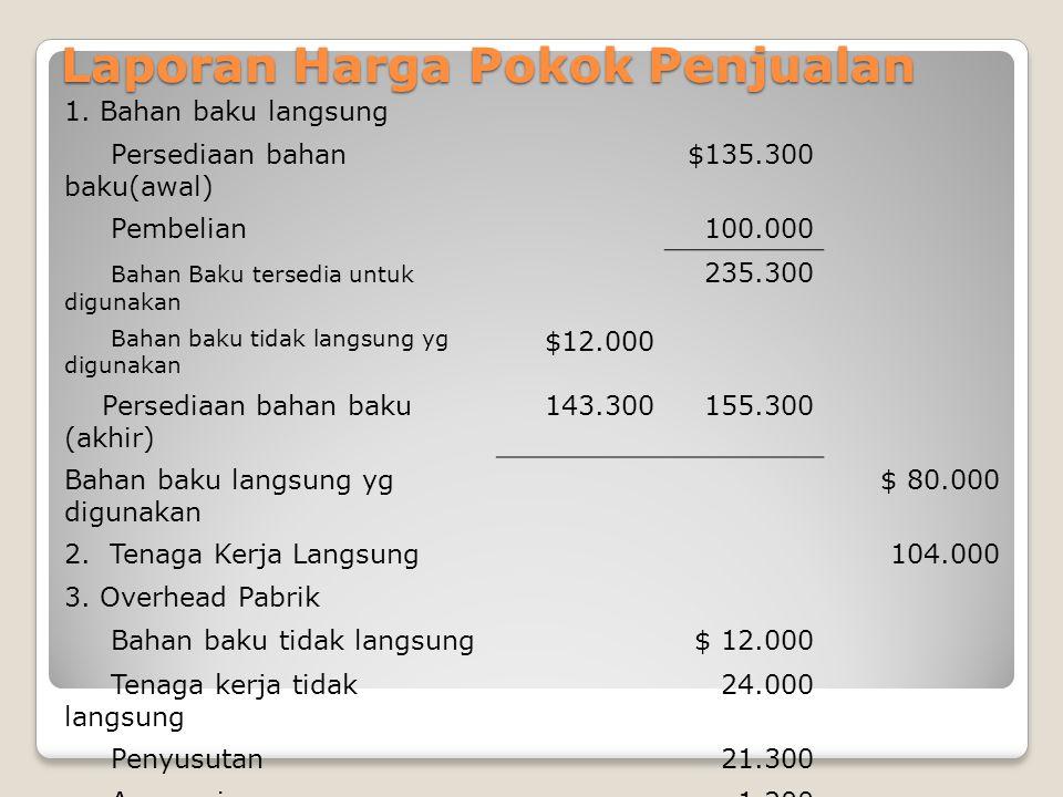Laporan Harga Pokok Penjualan 1. Bahan baku langsung Persediaan bahan baku(awal) $135.300 Pembelian100.000 Bahan Baku tersedia untuk digunakan 235.300
