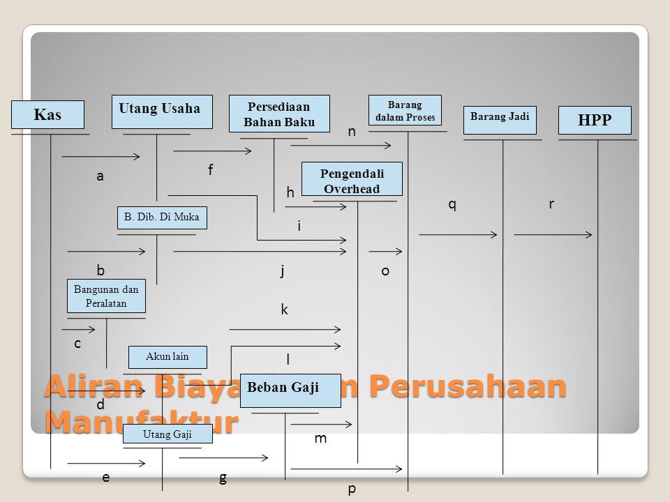 Aliran Biaya dalam Perusahaan Manufaktur Kas Utang Usaha Persediaan Bahan Baku Beban Gaji Barang dalam Proses Barang Jadi HPP Pengendali Overhead B. D