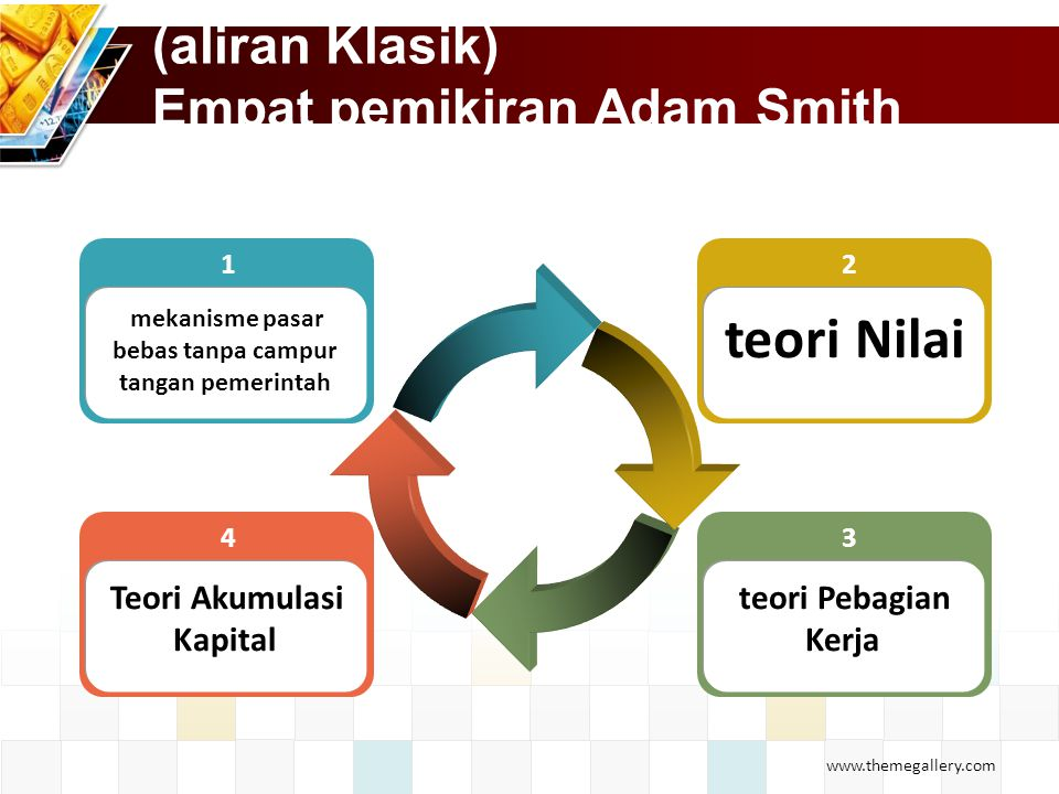 www.themegallery.com (aliran Klasik) Empat pemikiran Adam Smith 4 Teori Akumulasi Kapital 1 mekanisme pasar bebas tanpa campur tangan pemerintah 3 teori Pebagian Kerja 2 teori Nilai