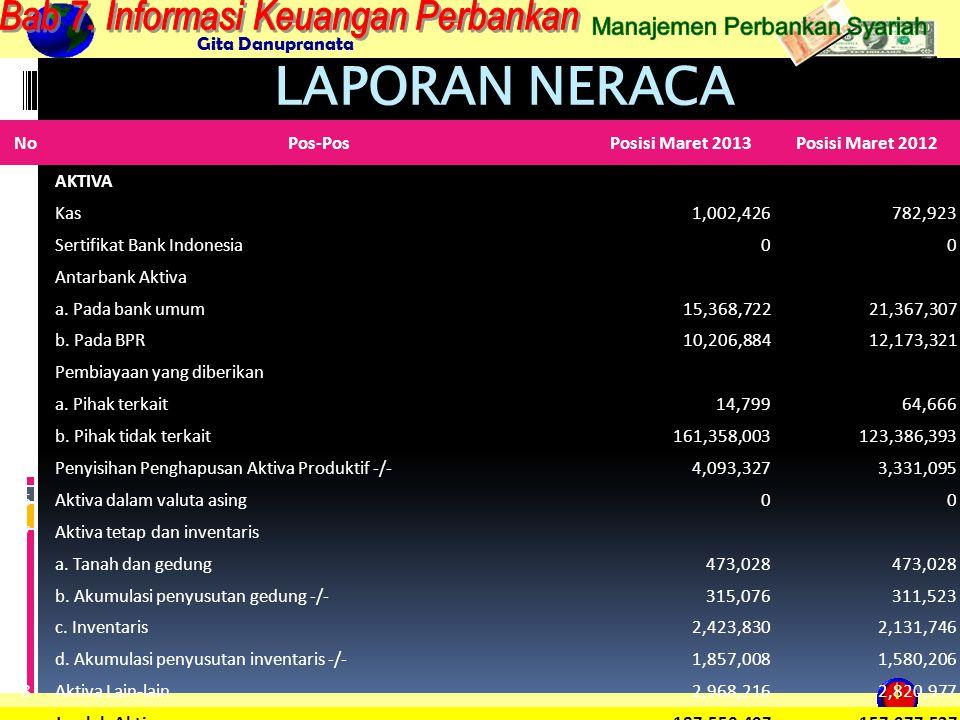 Gita Danupranata NoPos-PosPosisi Maret 2013Posisi Maret 2012 PASSIVA 1Kewajiban-kewajiban yang segera dapat dibayar147,177127,637 2Tabungan a.