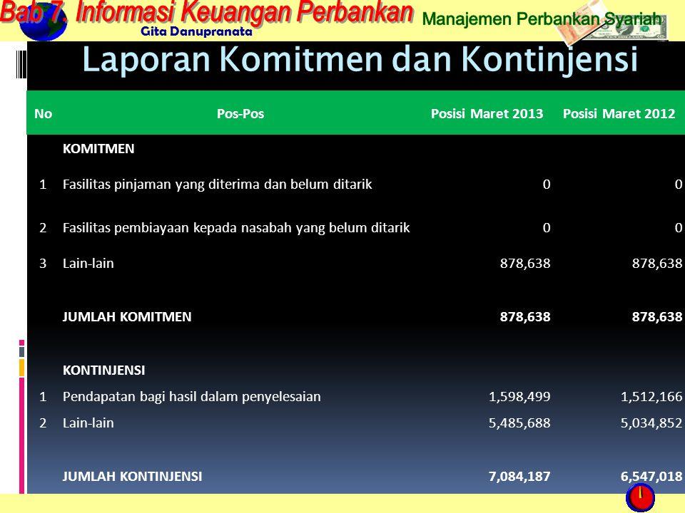 Gita Danupranata Laporan Komitmen dan Kontinjensi NoPos-PosPosisi Maret 2013Posisi Maret 2012 KOMITMEN 1Fasilitas pinjaman yang diterima dan belum ditarik00 2Fasilitas pembiayaan kepada nasabah yang belum ditarik00 3Lain-lain878,638 JUMLAH KOMITMEN878,638 KONTINJENSI 1Pendapatan bagi hasil dalam penyelesaian1,598,4991,512,166 2Lain-lain5,485,6885,034,852 JUMLAH KONTINJENSI7,084,1876,547,018