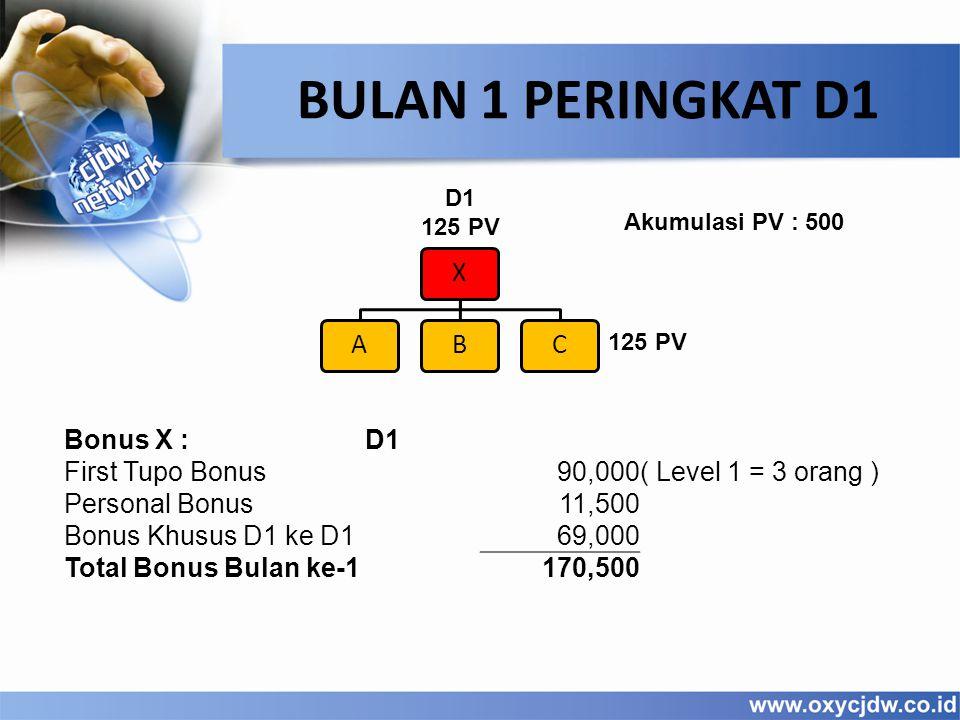 D1 125 PV BULAN 1 PERINGKAT D1 XABC 125 PV Bonus X :D1 First Tupo Bonus90,000( Level 1 = 3 orang ) Personal Bonus11,500 Bonus Khusus D1 ke D169,000 Total Bonus Bulan ke-1170,500 Akumulasi PV : 500