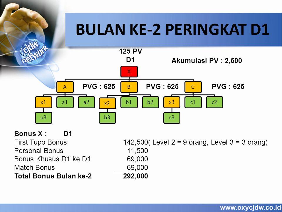 125 PV D1 BULAN KE-2 PERINGKAT D1 XAx1a3a1a2Bx2b3b1b2Cx3c3c1c2 PVG : 625 Bonus X :D1 First Tupo Bonus142,500( Level 2 = 9 orang, Level 3 = 3 orang) Pe
