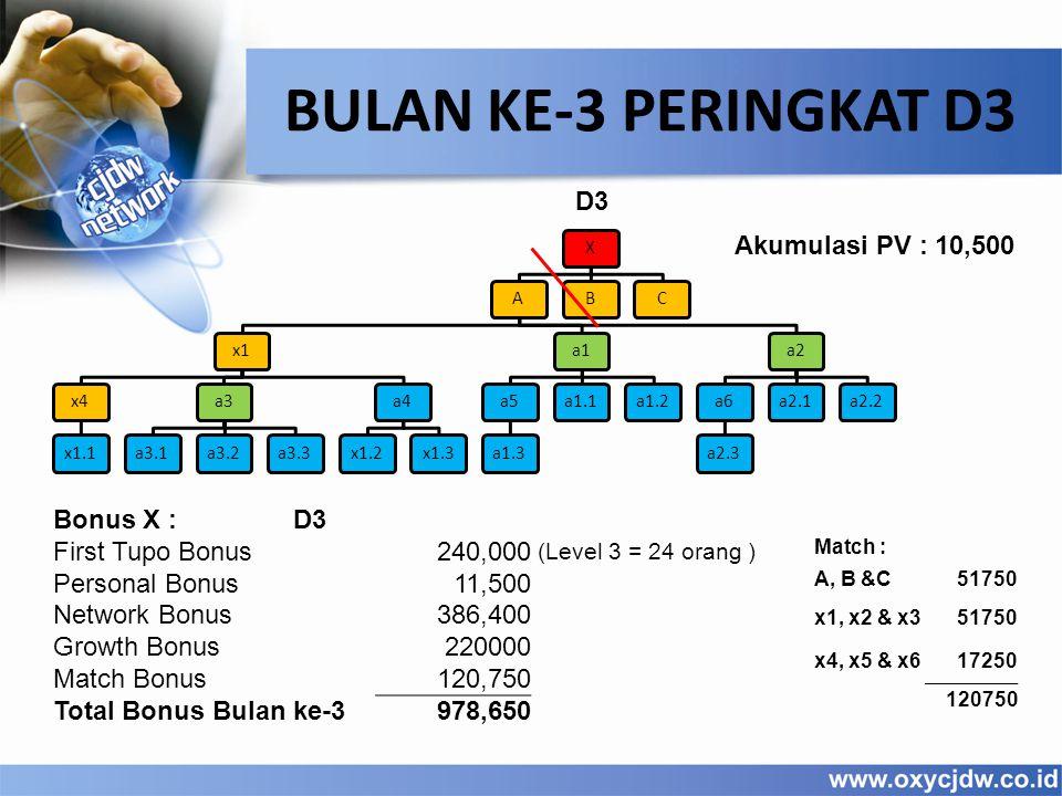 D3 BULAN KE-3 PERINGKAT D3 XAx1x4x1.1a3a3.1a3.2a3.3a4x1.2x1.3a1a5a1.3a1.1a1.2a2a6a2.3a2.1a2.2BC Akumulasi PV : 10,500 Bonus X :D3 First Tupo Bonus240,000 (Level 3 = 24 orang ) Personal Bonus11,500 Network Bonus386,400 Growth Bonus220000 Match Bonus120,750 Total Bonus Bulan ke-3978,650 Match : A, B &C51750 x1, x2 & x351750 x4, x5 & x617250 120750