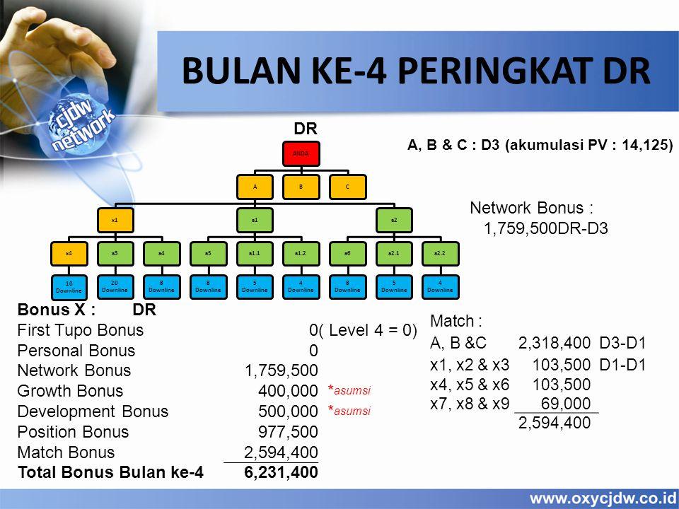 A, B & C : D3 (akumulasi PV : 14,125) BULAN KE-4 PERINGKAT DR ANDAAx1x4 10 Downline a3 20 Downline a4 8 Downline a1a5 8 Downline a1.1 5 Downline a1.2 4 Downline a2a6 8 Downline a2.1 5 Downline a2.2 4 Downline BC Network Bonus : 1,759,500DR-D3 DR Match : A, B &C 2,318,400D3-D1 x1, x2 & x3 103,500D1-D1 x4, x5 & x6 103,500 x7, x8 & x9 69,000 2,594,400 Bonus X :DR First Tupo Bonus0( Level 4 = 0) Personal Bonus0 Network Bonus1,759,500 Growth Bonus400,000 * asumsi Development Bonus500,000 * asumsi Position Bonus977,500 Match Bonus2,594,400 Total Bonus Bulan ke-46,231,400