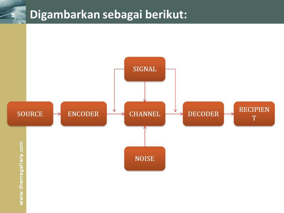 www.themegallery.com Digambarkan sebagai berikut: SOURCE ENCODER CHANNEL DECODER RECIPIEN T SIGNAL NOISE