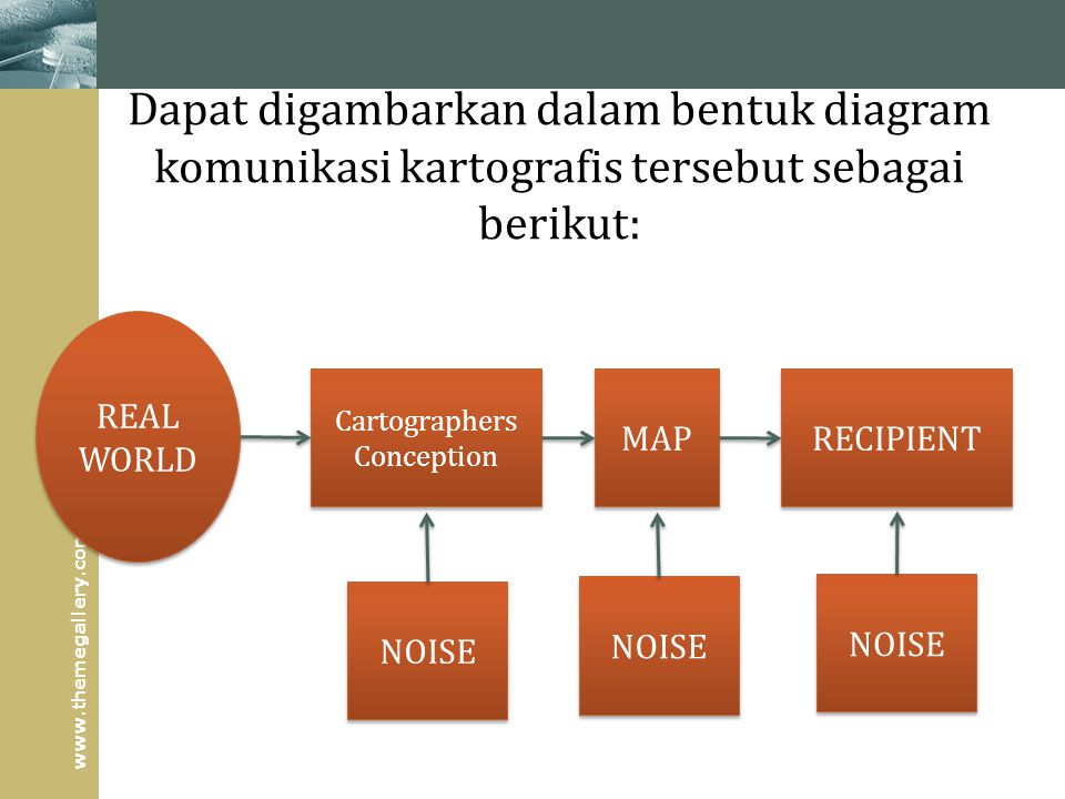www.themegallery.com Dapat digambarkan dalam bentuk diagram komunikasi kartografis tersebut sebagai berikut: REAL WORLD Cartographers Conception Cartographers Conception MAP RECIPIENT NOISE