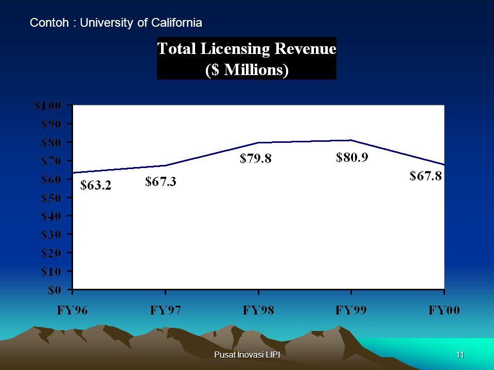 Pusat Inovasi LIPI11 Contoh : University of California