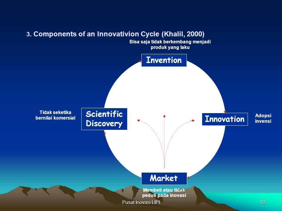 Pusat Inovasi LIPI18 Adopsi invensi Invention Market Innovation Scientific Discovery Bisa saja tidak berkembang menjadi produk yang laku Membeli atau