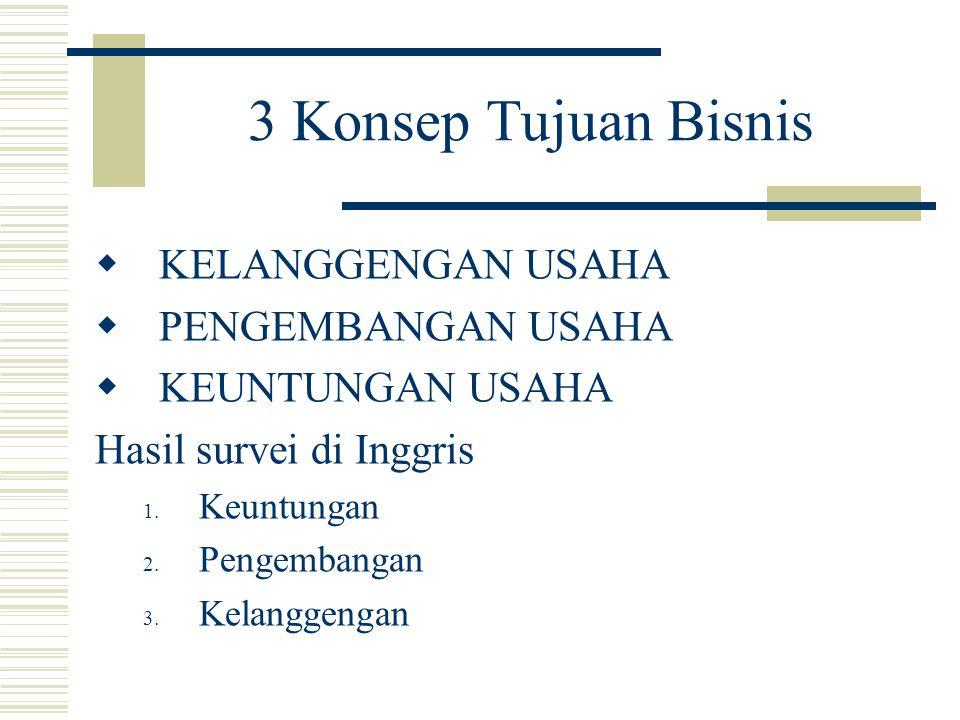 3 Konsep Tujuan Bisnis  KELANGGENGAN USAHA  PENGEMBANGAN USAHA  KEUNTUNGAN USAHA Hasil survei di Inggris 1. Keuntungan 2. Pengembangan 3. Kelanggen