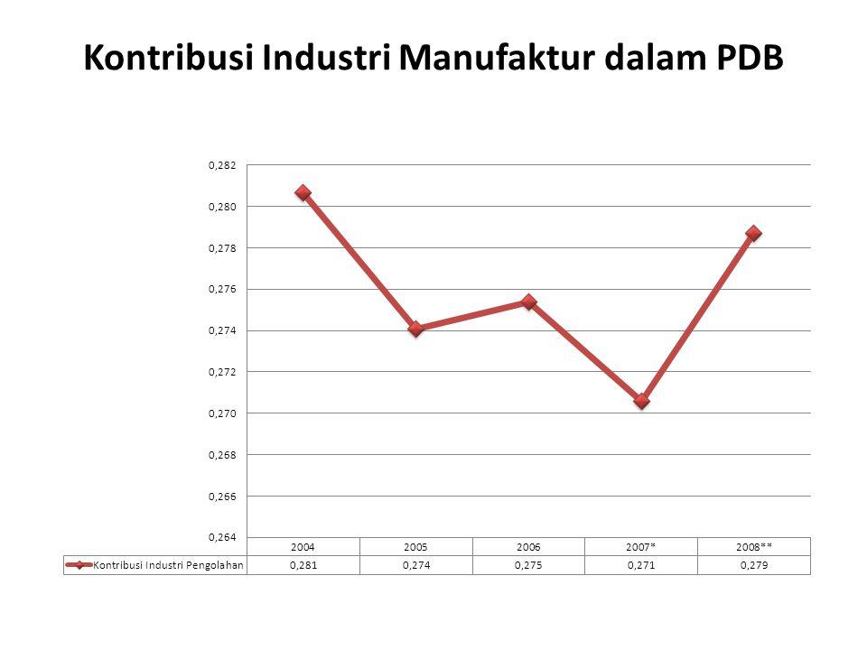 Transformasi Industri Manufaktur UNIDO membagi industri manufaktur ke dalam 2 kelompok utama: industri berat dan industri ringan Industri ringan: ISIC 31 (makanan, minuman, tembakau), 32 (tekstil,kulit,dll), 33 (industri kayu, mebel, dll), 342 (percetakan dan penerbitan), 355 (barang dari karet), 356 (barang dari plastik), 39 (tidak dikelompokkan di mana-mana) Industri berat: ISIC 341 (kertas dan barang dari kertas), 351 (industri kimia), 352 (industri kimia dasar), 353&354 (pengilangan mnyak bumi dan batu bara), 36 (keramik,kaca, serta bukan dari logam dan migas), 37 (logam dasar besi baja dan bukan besi), 38 (mesin, alat pengangkutan, optik,dll)