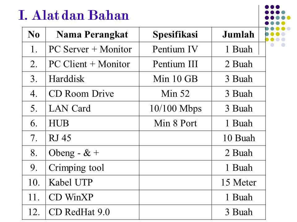 I. Alat dan Bahan NoNama PerangkatSpesifikasiJumlah 1.PC Server + MonitorPentium IV1 Buah 2.PC Client + MonitorPentium III2 Buah 3.HarddiskMin 10 GB3