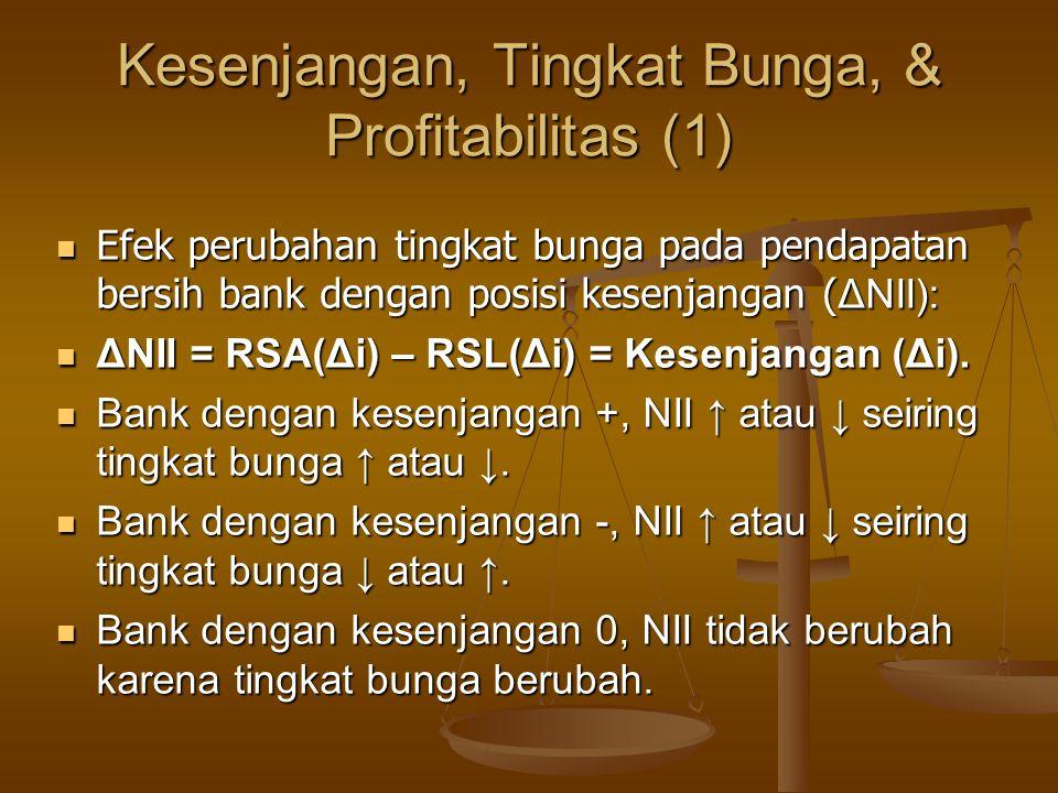 Kesenjangan, Tingkat Bunga, & Profitabilitas (1) Efek perubahan tingkat bunga pada pendapatan bersih bank dengan posisi kesenjangan ( ΔNII): Efek perubahan tingkat bunga pada pendapatan bersih bank dengan posisi kesenjangan ( ΔNII): ΔNII = RSA(Δi) – RSL(Δi) = Kesenjangan (Δi).