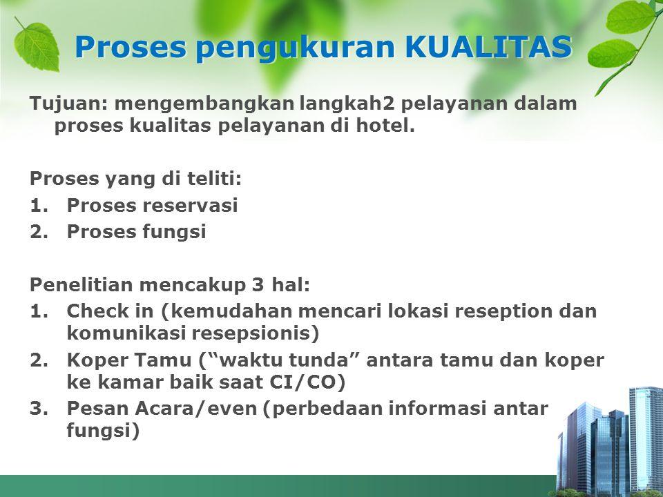 Proses pengukuran KUALITAS Tujuan: mengembangkan langkah2 pelayanan dalam proses kualitas pelayanan di hotel. Proses yang di teliti: 1.Proses reservas