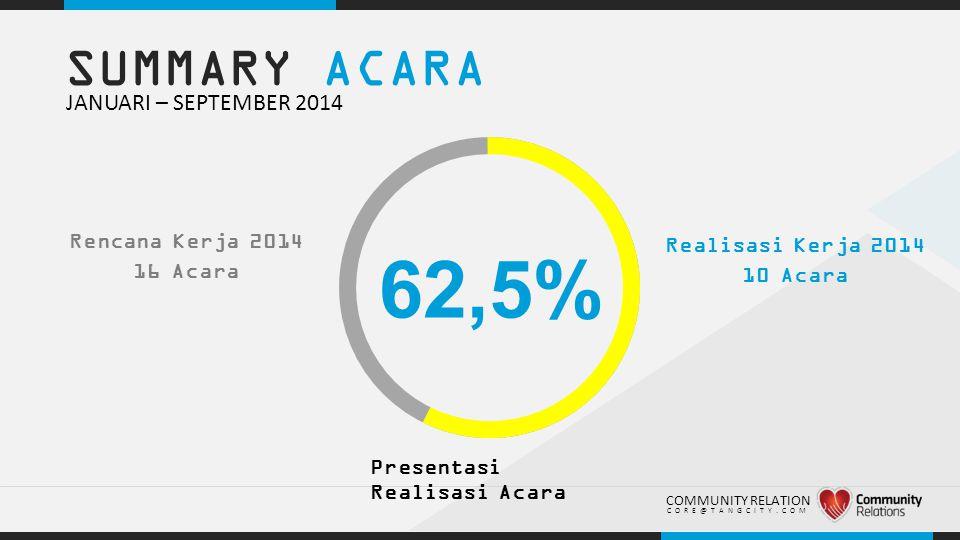 .. SUMMARY ACARA JANUARI – SEPTEMBER 2014 62,5% Presentasi Realisasi Acara COMMUNITY RELATION CORE@TANGCITY.COM Rencana Kerja 2014 16 Acara Realisasi