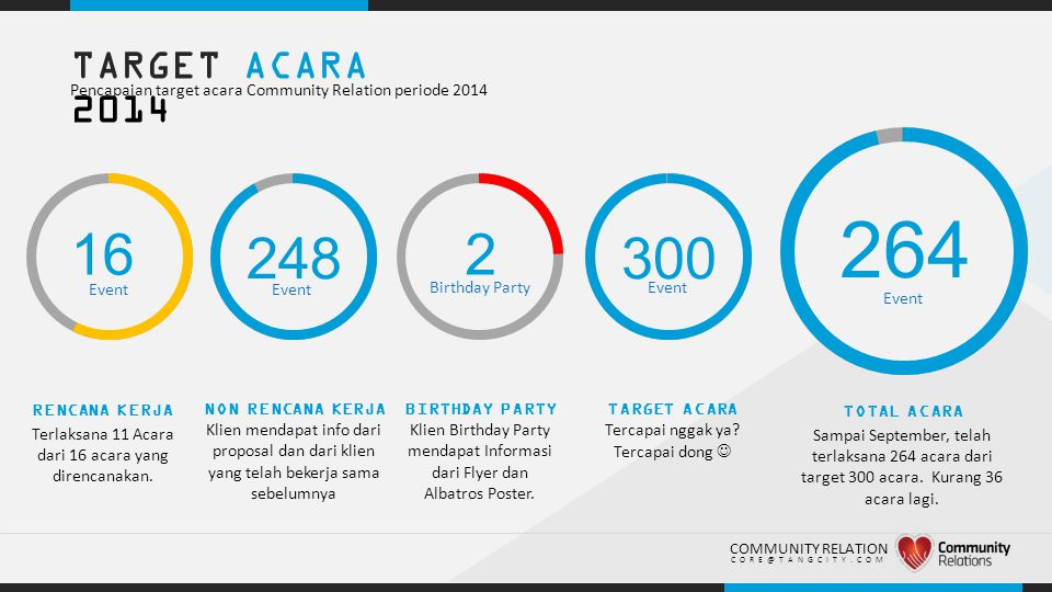 .. TARGET ACARA 2014 Pencapaian target acara Community Relation periode 2014 16 248300 RENCANA KERJA Terlaksana 11 Acara dari 16 acara yang direncanak
