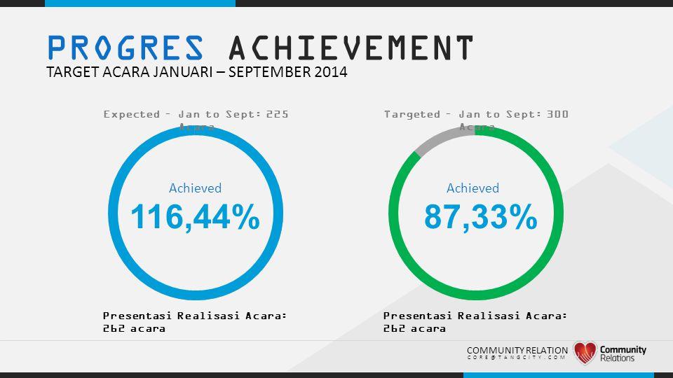.. PROGRES ACHIEVEMENT TARGET ACARA JANUARI – SEPTEMBER 2014 116,44% Presentasi Realisasi Acara: 262 acara COMMUNITY RELATION CORE@TANGCITY.COM Expect