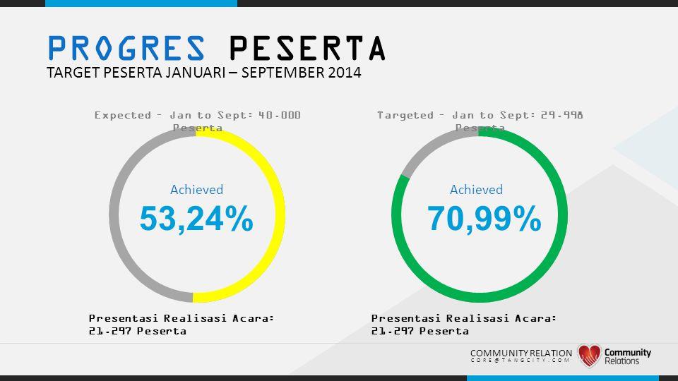 .. PROGRES PESERTA TARGET PESERTA JANUARI – SEPTEMBER 2014 53,24% Presentasi Realisasi Acara: 21.297 Peserta COMMUNITY RELATION CORE@TANGCITY.COM Expe