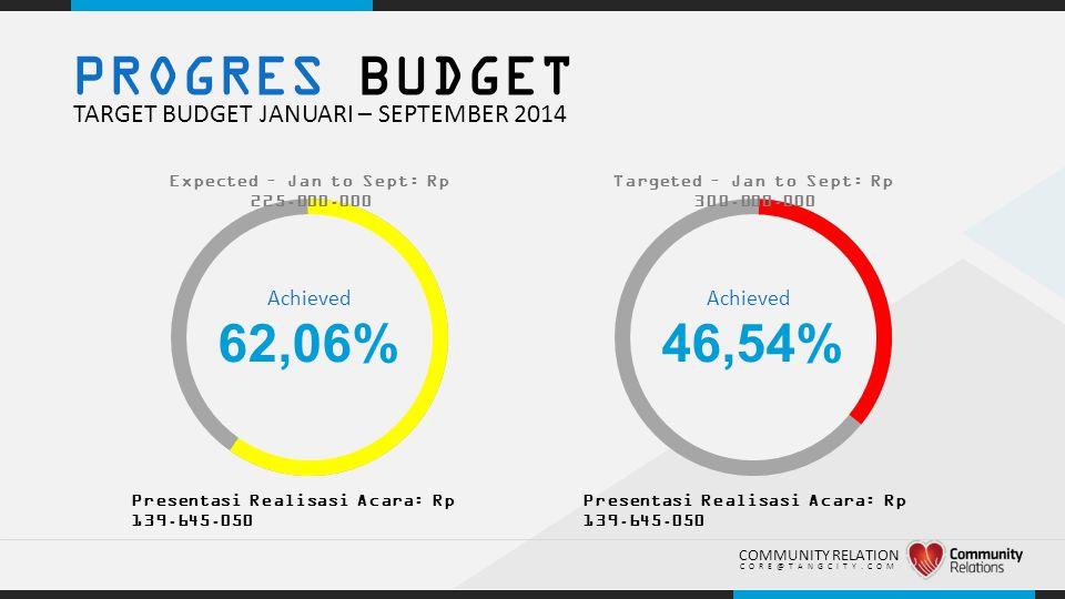 .. PROGRES BUDGET TARGET BUDGET JANUARI – SEPTEMBER 2014 62,06% Presentasi Realisasi Acara: Rp 139.645.050 COMMUNITY RELATION CORE@TANGCITY.COM Expect