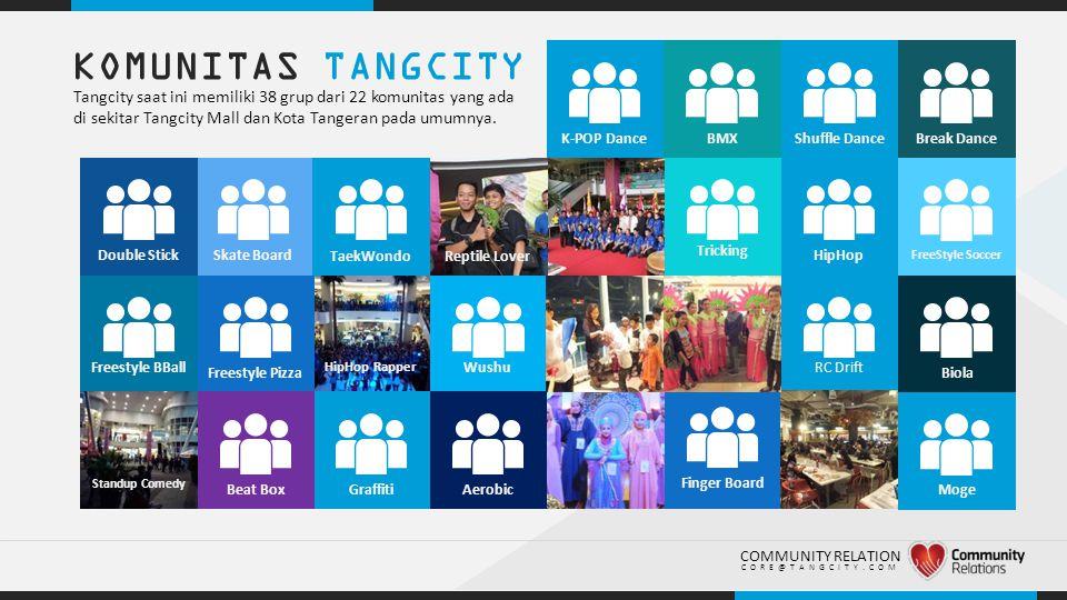 .. KOMUNITAS TANGCITY Tangcity saat ini memiliki 38 grup dari 22 komunitas yang ada di sekitar Tangcity Mall dan Kota Tangeran pada umumnya. Freestyle