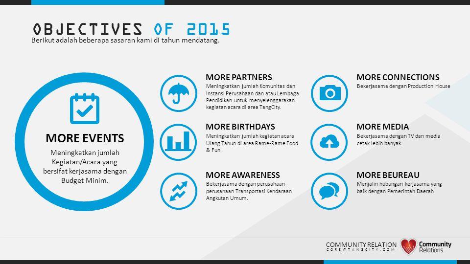 ..OBJECTIVES OF 2015 Berikut adalah beberapa sasaran kami di tahun mendatang.
