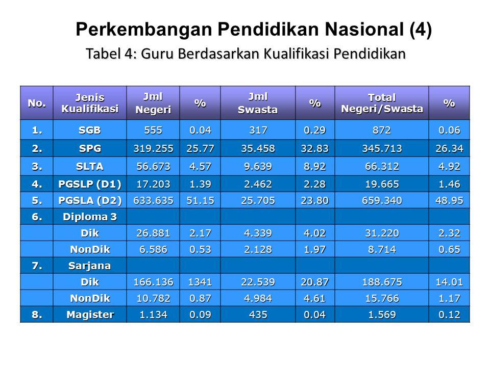 Perkembangan Pendidikan Nasional (4) No. Jenis Kualifikasi JmlNegeri%JmlSwasta% Total Negeri/Swasta % 1.SGB5550.043170.298720.06 2.SPG319.25525.7735.4
