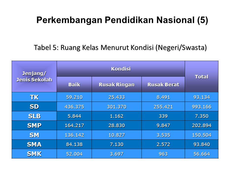 Perkembangan Pendidikan Nasional (5) Jenjang/ Jenis Sekolah Kondisi Total Baik Rusak Ringan Rusak Berat TK59.21025.4338.49193.134 SD436.375301.370255.