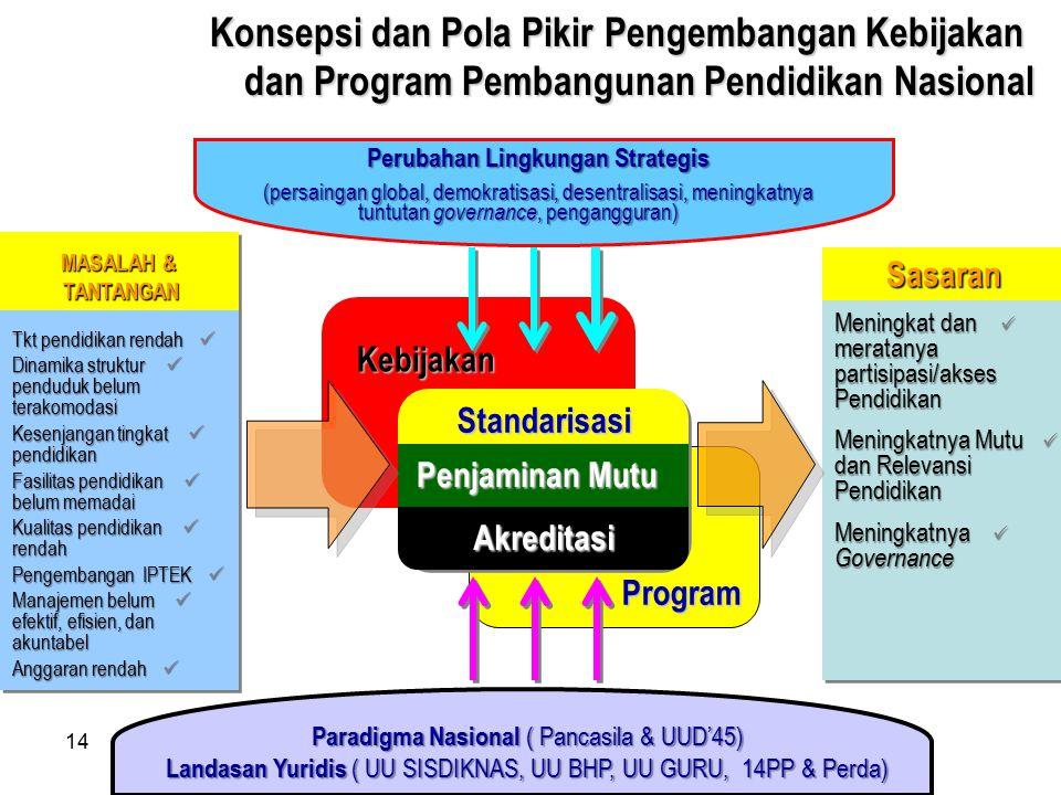 14 Perubahan Lingkungan Strategis (persaingan global, demokratisasi, desentralisasi, meningkatnya tuntutan governance, pengangguran) Program Standaris