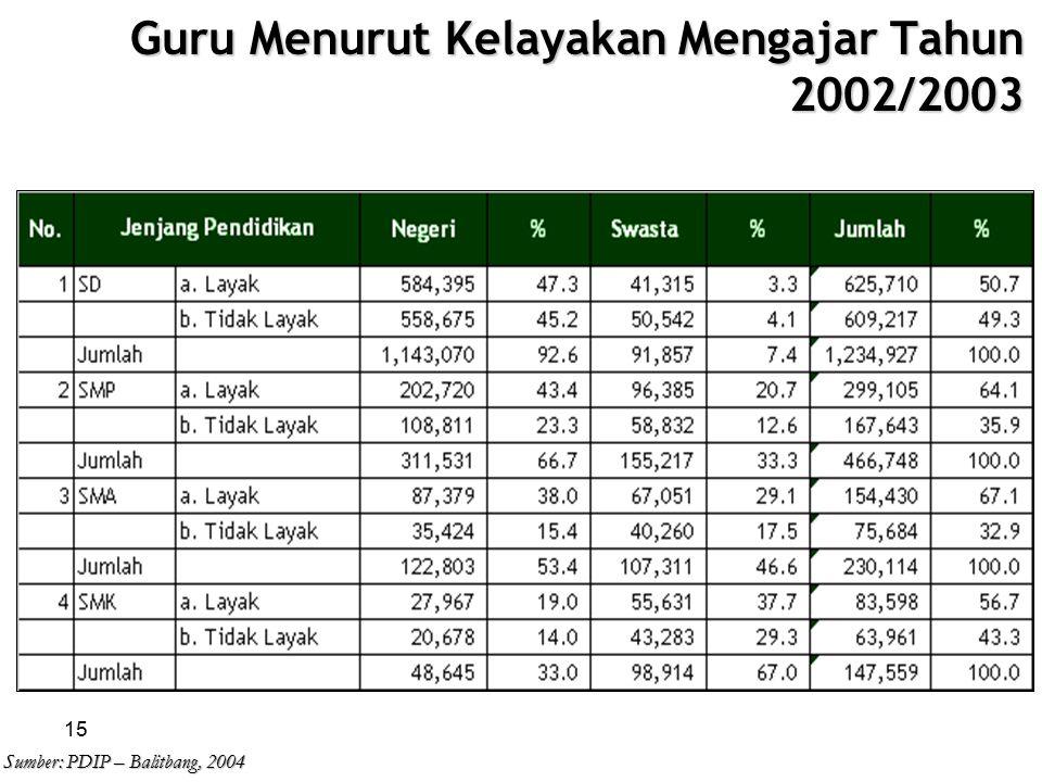 15 Guru Menurut Kelayakan Mengajar Tahun 2002/2003 Sumber: PDIP – Balitbang, 2004