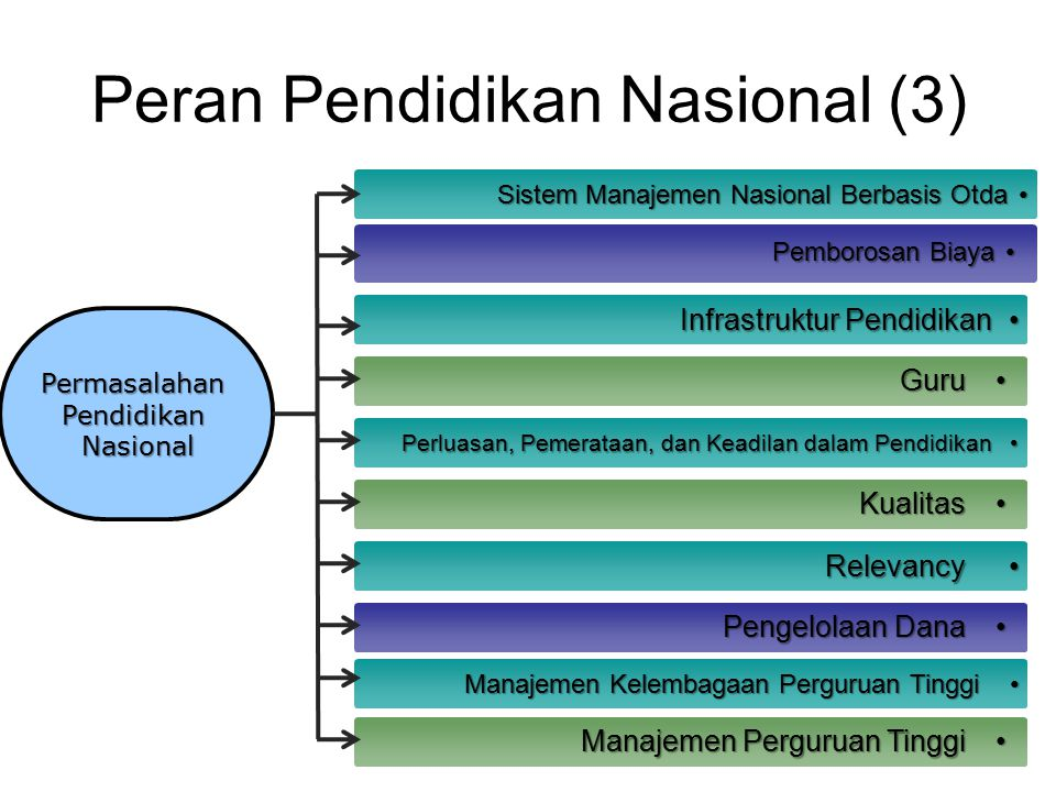 Peran Pendidikan Nasional (3) www.themegallery.com Perluasan, Pemerataan, dan Keadilan dalam PendidikanPerluasan, Pemerataan, dan Keadilan dalam Pendi