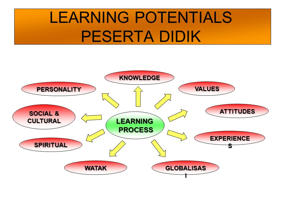LEARNING POTENTIALS PESERTA DIDIK LEARNINGPROCESS KNOWLEDGE VALUES PERSONALITY EXPERIENCE S GLOBALISAS I WATAK SPIRITUAL SOCIAL & CULTURAL ATTITUDES