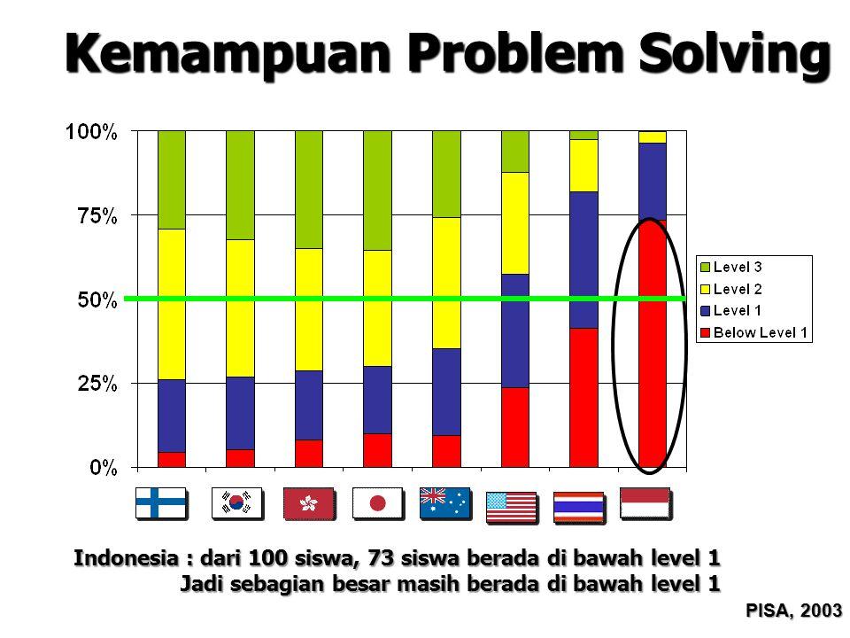 Kemampuan Membaca PISA, 2003 Indonesia : dari 100 siswa, 26 siswa berada di bawah level 1 Rata-rata kemampuan membaca masih berada di level 1 dari 5 level
