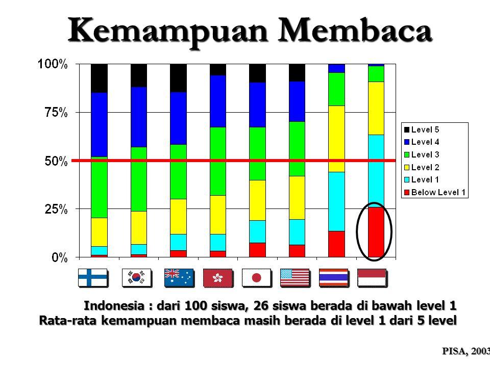 Kemampuan Membaca PISA, 2003 Indonesia : dari 100 siswa, 26 siswa berada di bawah level 1 Rata-rata kemampuan membaca masih berada di level 1 dari 5 l