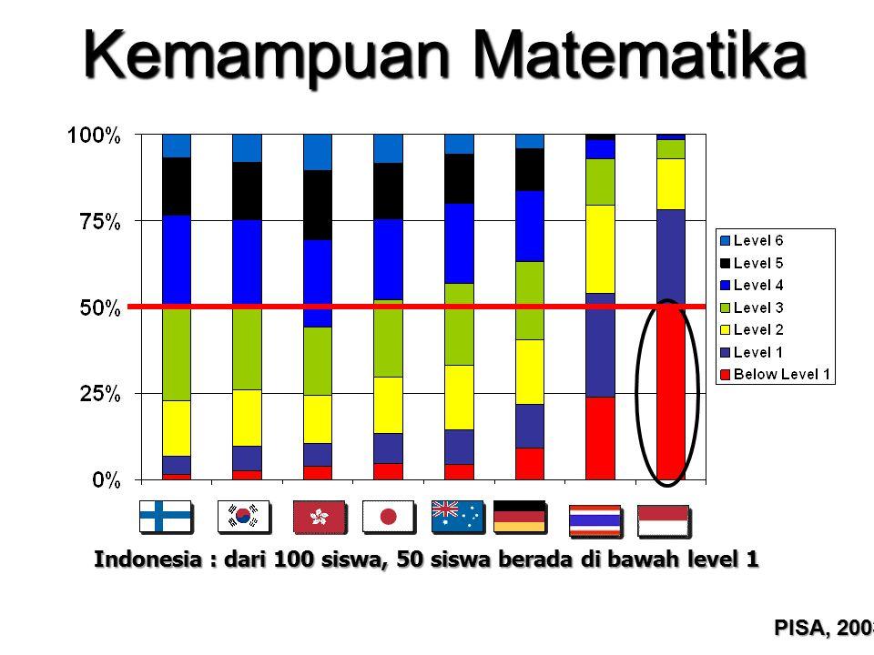 Kemampuan Matematika PISA, 2003 Indonesia : dari 100 siswa, 50 siswa berada di bawah level 1