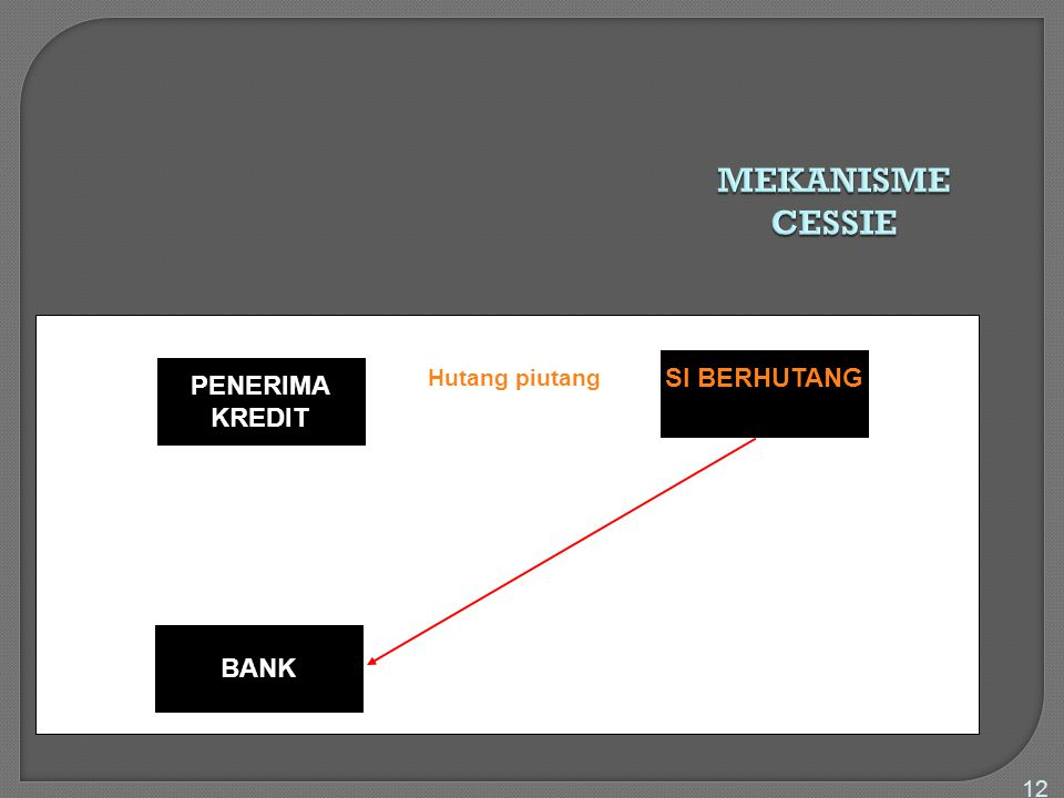 12 MEKANISME CESSIE PENERIMA KREDIT BANK SI BERHUTANG PERJANJIAN KREDIT CESSIE Hutang piutang