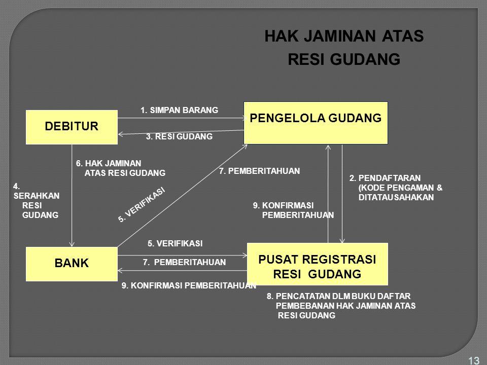 13 HAK JAMINAN ATAS RESI GUDANG DEBITUR PENGELOLA GUDANG 1. SIMPAN BARANG 3. RESI GUDANG PUSAT REGISTRASI RESI GUDANG 2. PENDAFTARAN (KODE PENGAMAN &