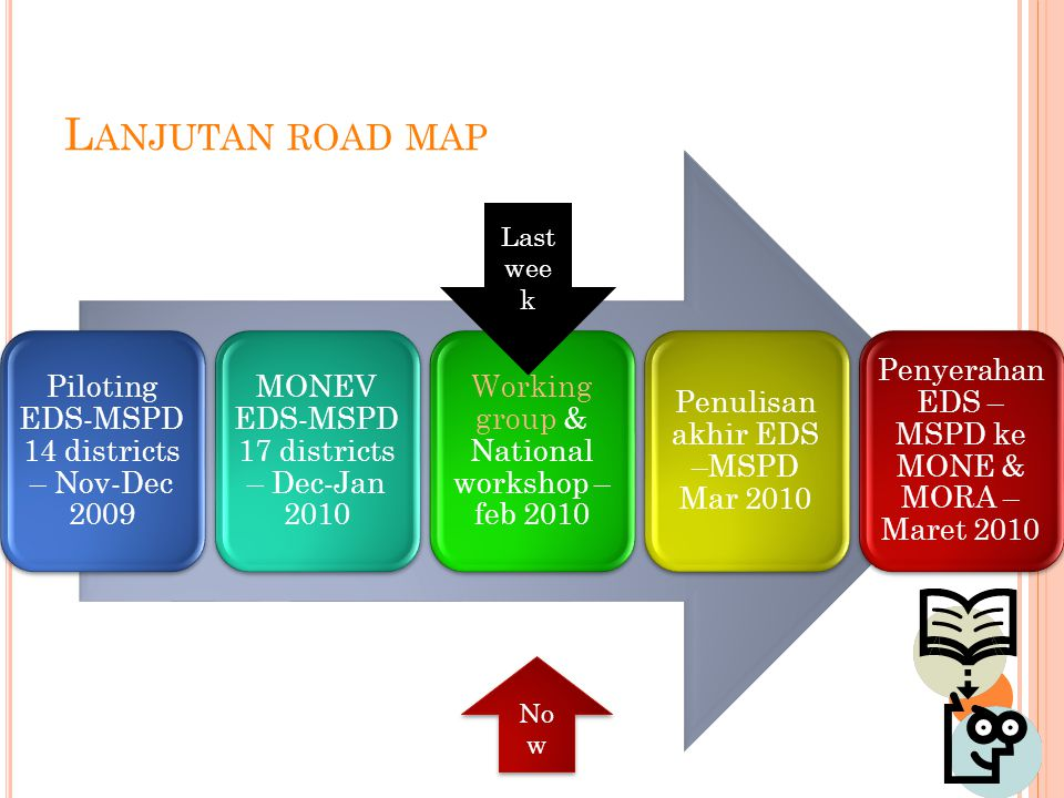 L ANJUTAN ROAD MAP Piloting EDS-MSPD 14 districts – Nov-Dec 2009 MONEV EDS-MSPD 17 districts – Dec-Jan 2010 Working group & National workshop – feb 2010 Penulisan akhir EDS –MSPD Mar 2010 Penyerahan EDS – MSPD ke MONE & MORA – Maret 2010 Last wee k No w