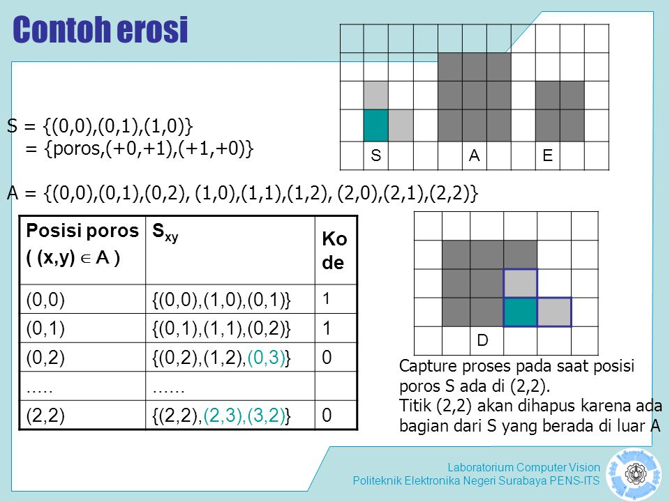 Laboratorium Computer Vision Politeknik Elektronika Negeri Surabaya PENS-ITS Contoh erosi SAE Posisi poros ( (x,y) ∈ A ) S xy Ko de (0,0){(0,0),(1,0),