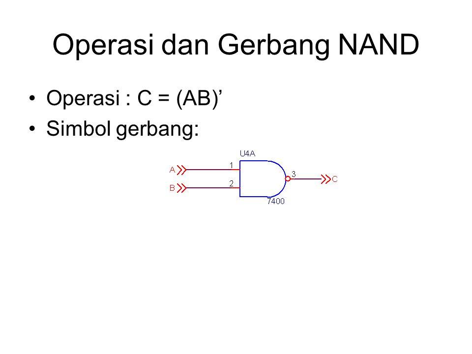 Operasi dan Gerbang NAND Operasi : C = (AB)' Simbol gerbang: