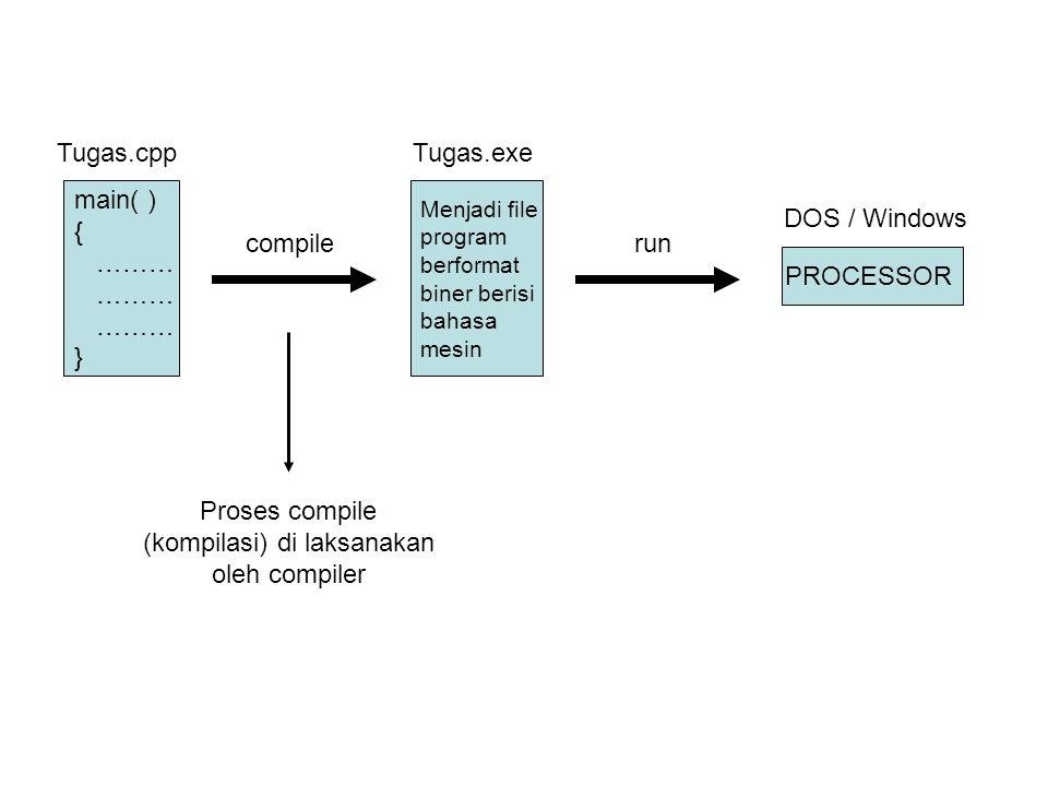 Tugas.cppTugas.exe main( ) { ……… } compile Menjadi file program berformat biner berisi bahasa mesin run PROCESSOR DOS / Windows Proses compile (kompil