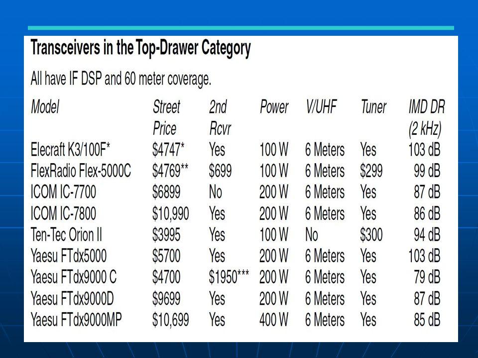 Pengertian SDR yang 'mudah' Mixer aktif, biasanya menggunakan gilbert cell seperti MC1496, NE602.