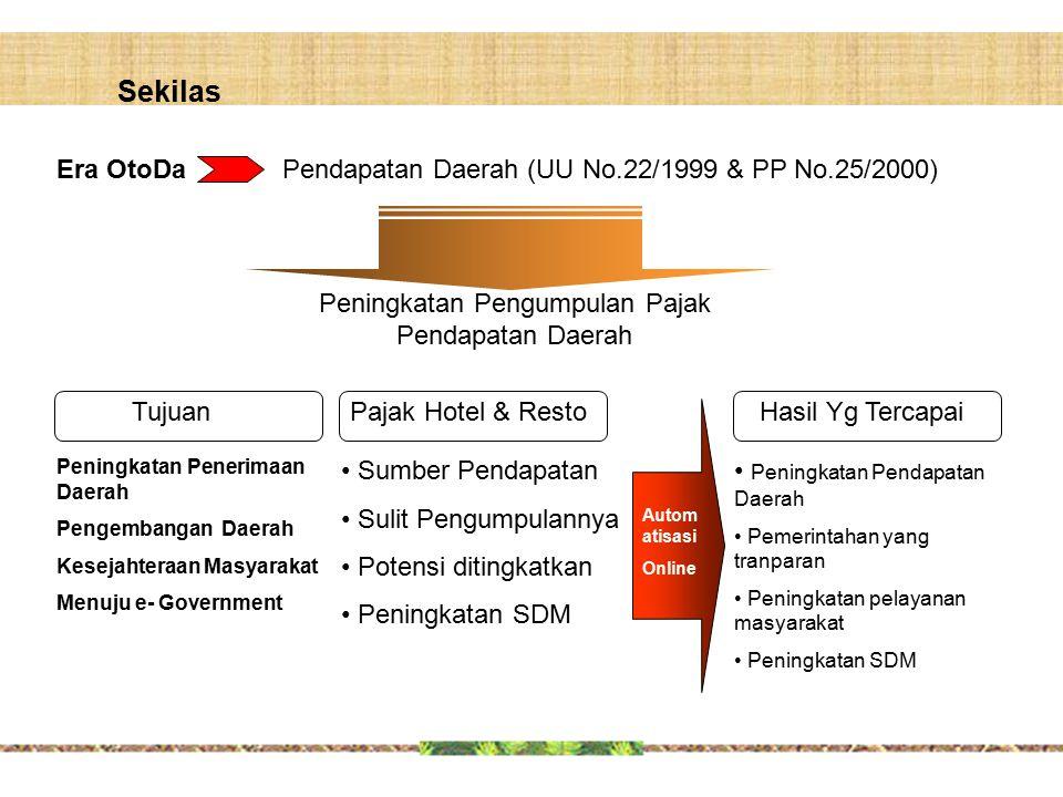 Sekilas Era OtoDaPendapatan Daerah (UU No.22/1999 & PP No.25/2000) Peningkatan Pengumpulan Pajak Pendapatan Daerah Sumber Pendapatan Sulit Pengumpulan
