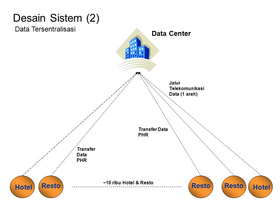 Desain Sistem (2) Data Center Transfer Data PHR Hotel Resto Hotel Resto ~10 ribu Hotel & Resto Data Tersentralisasi Transfer Data PHR Jalur Telekomuni