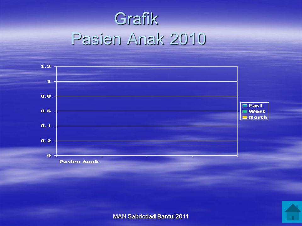 MAN Sabdodadi Bantul 2011 Grafik Pasien Anak 2010