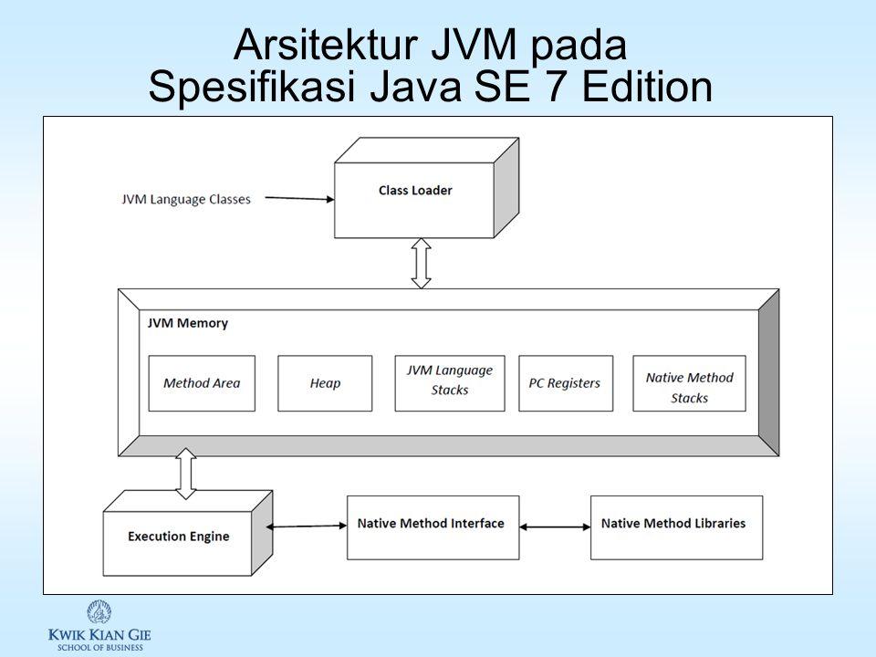 Java Virtual Machine (JVM) JVM adalah landasan dari platform Java. Komponen Teknologi JVM: 1.Memberikan lingkungan agar program/aplikasi Java dapat be