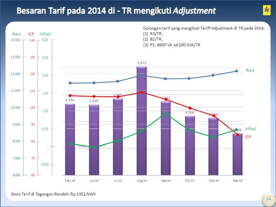 14 Kurs ICP Inflasi Kurs ICP Inflasi Basis Tarif di Tegangan Rendah: Rp.1352/kWh Golongan tarif yang mengikuti Tariff Adjustment di TR pada 2014: (1)R