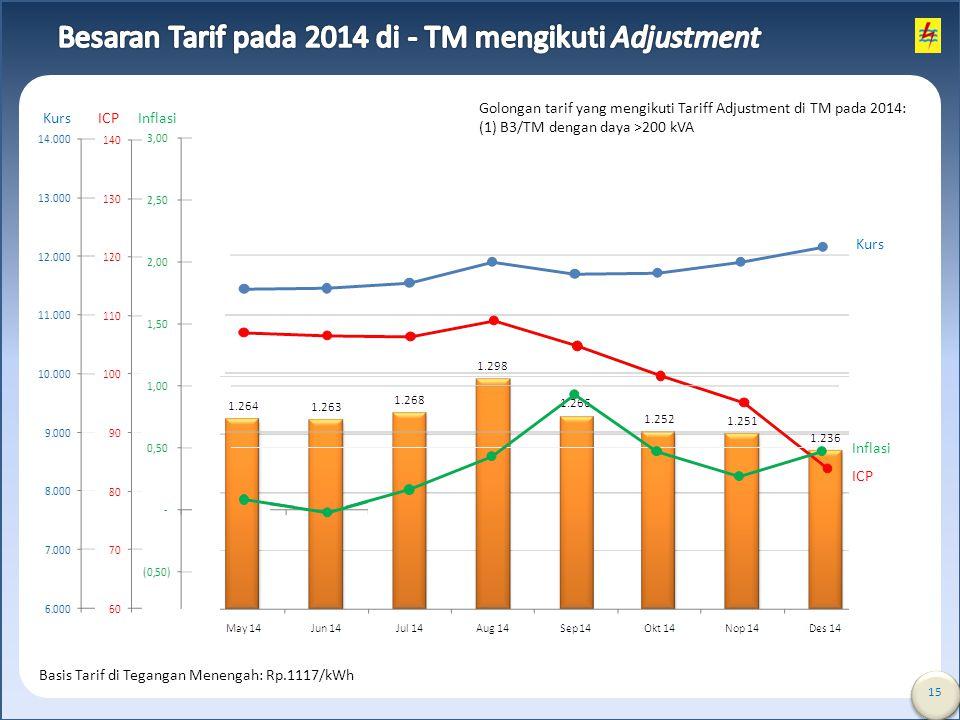 15 Kurs ICP Inflasi Kurs ICP Inflasi Basis Tarif di Tegangan Menengah: Rp.1117/kWh Golongan tarif yang mengikuti Tariff Adjustment di TM pada 2014: (1